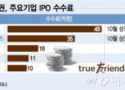 증권사 IPO대전…한국투자證 1위 예약했다