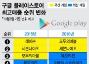 韓 모바일 시장, 외산 게임 '잔칫상'?… 빛바랜 게임강국