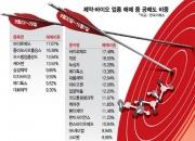 '한미약품 후폭풍' 공매도 타깃 된 바이오제약주