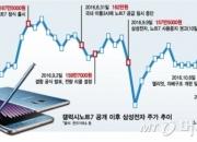 """'갤노트7' 단종…증권가 """"삼성電 이익 2.3조~3.3조 감소"""""""