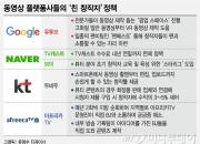 """""""스타 창작자 모셔라""""…동영상 플랫폼 콘텐츠戰 '활활'"""