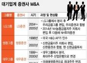 아듀 현대증권…모그룹 운명따라 대기업 증권사 부침