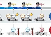 [단독] 고속도로 통행료 '들쭉날쭉'…'원톨링 시스템' 고장 났다