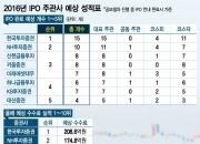 한국證 IPO시장 평정…일부기업 공모철회 영향 컸다