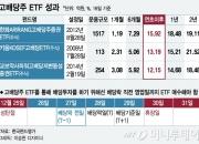 올해 15% 수익낸 고배당ETF, 27일까지 사면 3% '덤'