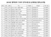 [전문]2016년 병역의무 기피자 237명 인적사항 등 공개