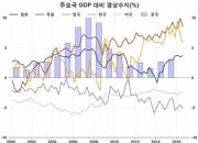 미국의 적자 vs 독일·한국의 흑자