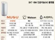 [단독]SKT '누구'-IBM '왓슨' 결합한 '통합AI' 5월에 나온다