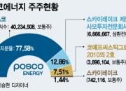 연료전지가 발목…포스코에너지 2800억 토해낸다