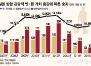 """""""100엔당 1000원 붕괴""""…日관광객 방한 '비상등'"""