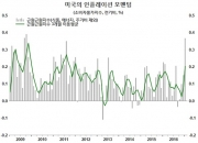 아주 오랜만에 등장한 美 '진성(眞性)' 인플레 신호