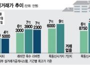교육·개발 호재 바람타고…아파트 매매 시장 '온기'