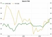 미국을 능가하는 유로존의 경제 성장세