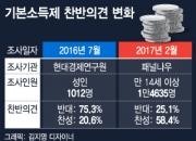 기본소득제 반대 75%→25% 급감, 무슨 일 있었나?