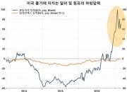 글로벌 인플레이션, '제2차 파급효과'에 주목 (1)