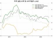 글로벌 인플레이션, '제2차 파급효과'에 주목 (2)