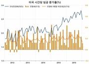 글로벌 인플레이션, '제2차 파급효과'에 주목 (3)