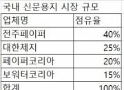 [단독]신문용지 1위 전주페이퍼, 10% 가격인상 추진