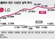 [현장+]애플에 두번 운 LG
