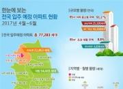 4~6월 전국 새 아파트 7만7000가구 입주…전년比 20%↑