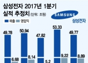 삼성전자, 내우외환 속 1Q 영업이익 사상 첫 9조 넘나