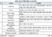 촘촘해질 수도권 철도망…수혜 예상 아파트 단지는 ?