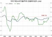 美 연준의 새 목표 '초과 인플레이션'