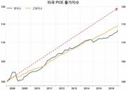 美 연준은 왜 '초과 인플레이션'을 추구할까?