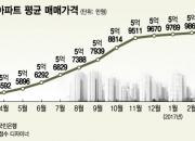서울 아파트 평균 매매가 6억원 첫 돌파
