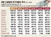 건설업계 R&D 역행…원천기술 부재 한국건설의 한계