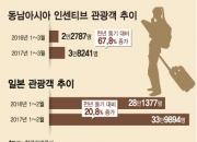 中'금한령' 한 달…동남아·日관광객 유커 빈자리 메운다