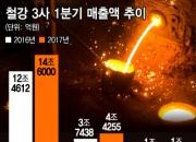 철강사 '車·조선 고통분담' 가격인상 딜레마