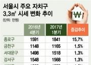 '경희궁자이의 힘' 종로구 아파트 평균가 수직 상승