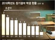 """[단독]장기결석 초·중생 전국 41명…교육부 """"끝까지 찾아낸다"""""""