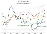 급랭하는 미국의 '트럼플레이션'(trumpflation)