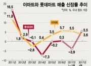 """""""4월 매출신장률 이마트 추월"""" 모처럼 웃은 롯데마트"""