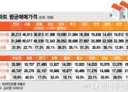 '광주 아파트 상승률 56.1%' 지난 4년간 가장 많이 올라