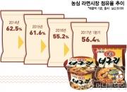 [단독]'제2변신' 꾀하는 너구리…농심, 크림우동 '까르보구리' 만든다