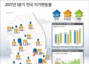 1분기 전국 땅값 0.74% ↑, 77개월 연속 상승