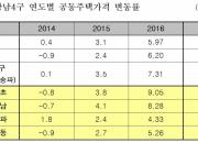 역시 '강남구'…공동주택 지난해 약 '12%' 올라