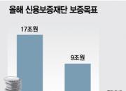 [단독]정부지원 자영업자대출 중단..보증재원 고갈 '일파만파'
