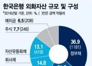 [단독]증권업계 3200억달러 한은 외화자산 중개 '노크'