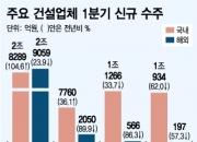 건설업체 1분기 성적표보니…국내선 '맑음' 해외선 '흐림'