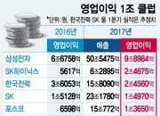 [단독]불황에도 '영업이익 1조' 2배 증가… 비결은?