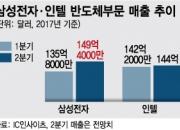 인텔 넘보는 삼성, 34년 얽히고설킨 역사