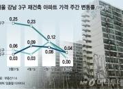 '환수제 부활' 우려, 숨죽인 강남아파트