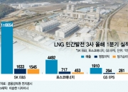 LNG 민간발전사 1분기 영업이익 70% 올랐다