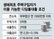 [단독]생애최초 주택구입자, 우대금리 대출 쉬워진다