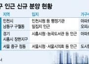 희소성 효과…행정기관 옆동네·도심 중심부 단지 가파른 상승세