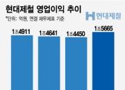 현대제철 車강판값 인상으로 영업익 '1.5조 트랩' 탈출